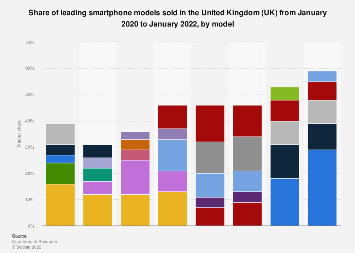 Smartphone market share in the UK April 2019, by model