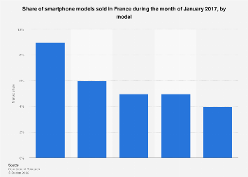 Smartphone market share in France January 2017, by model