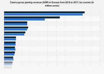 Europe: casino gross gaming revenue in 2016-2017, by country