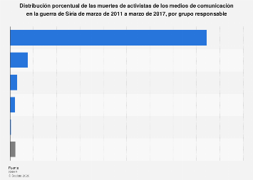 Siria: porcentaje de muertes de activistas de los medios según responsable 2011-2017