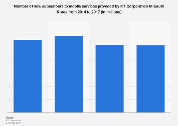 New subscriber number of mobile services by KT in South Korea 2014-2017