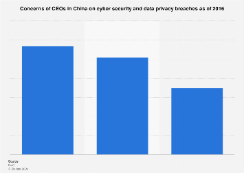 Concerns of CEOs in China on cyber security and data privacy breaches 2016