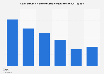 Chart how the world views vladimir putin statista italy level of trust in putin 2017 by age fandeluxe Choice Image