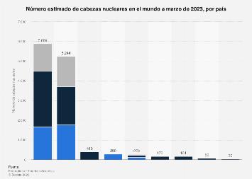 Inventario estimado del armamento nuclear por país del mundo en 2018