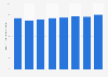 KT Corporation's sales revenue in South Korea 2014-2018