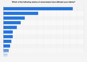 Share of MSP clients who experienced a ransomware attacks 2018, by strain