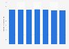 Agrochemical shipment volume in Japan 2012-2015