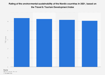 Environmental sustainability ranking of the Nordic countries 2017