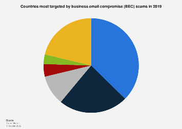 Countries most affected by BEC scams 2018 | Statista