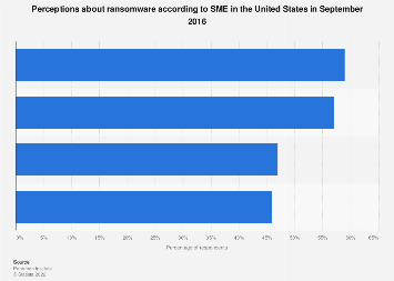 U.S. SME perceptions about ransomware in 2016