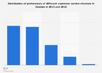 Preferred customer service channels in Sweden 2016
