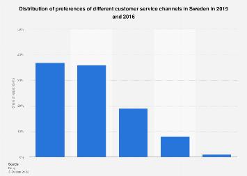 Preferred customer service channels in Sweden 2016