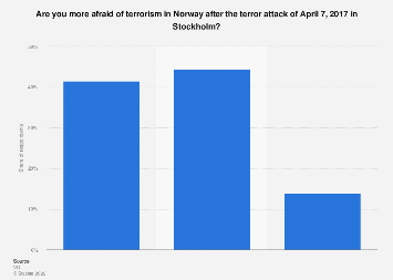Survey on grown fear of terrorism in Norway after attack in Sweden 2017