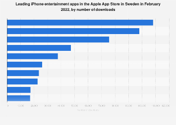 Leading entertainment iPhone apps in Sweden 2017, by downloads