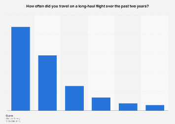 Americans who travel on long-haul flights 2017