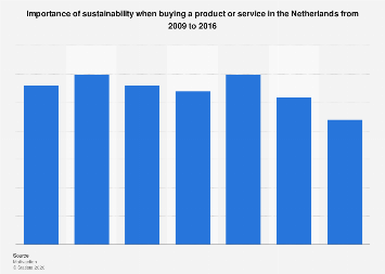 Importance sustainability when buying a product or service the Netherlands 2009-2016