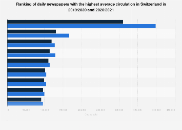 Daily newspapers with the highest circulation in Switzerland in 2017