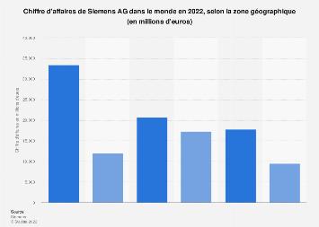 Chiffre d'affaires de Siemens par zone géographique 2016