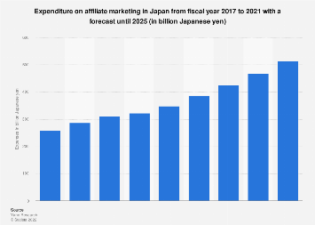Affiliate marketing spending in Japan FY 2013-2021