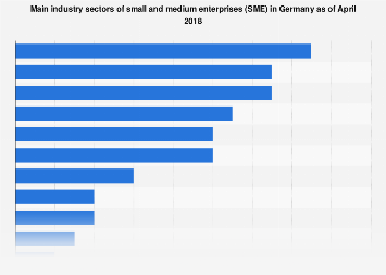 Germany: SME industry sectors 2018