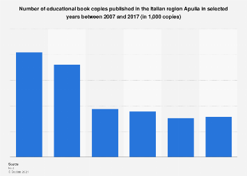 Italy: educational book copies published in Apulia 2007-2015