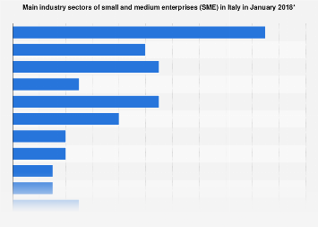 Italy: SMEs industry sectors 2018