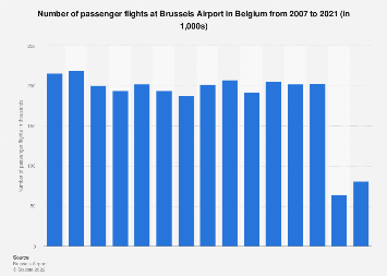 Passenger flights at Brussels Airport in Belgium 2007-2017
