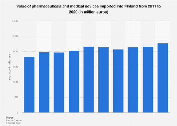 Import value of pharmaceuticals and medical devices into Finland 2011-2016