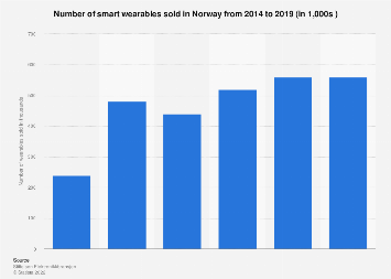 Estimated number of smart wearables sold in Norway 2014-2016