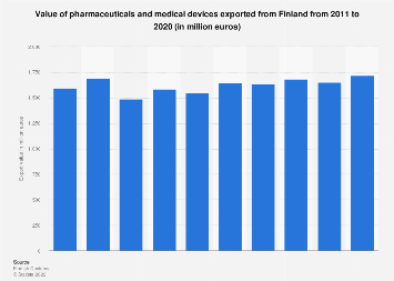 Export value of pharmaceuticals and medical devices from Finland 2011-2016