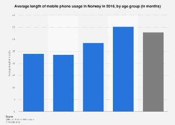 Average length of mobile phone usage in Norway 2016, by age group