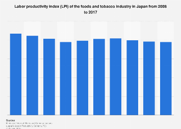 Foods and tobacco industry LPI in Japan 2008-2017