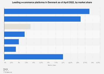 Leading e-commerce software in Denmark 2017-2018, by market share