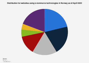 E-commerce software market share in Norway 2017