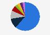 Market share of WordPress e-commerce platforms in Denmark 2017