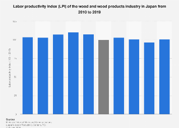 Wood and wood products industry LPI in Japan 2007-2016
