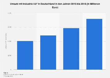 Industrie 4.0 - Prognose zum Umsatz in Deutschland bis 2018