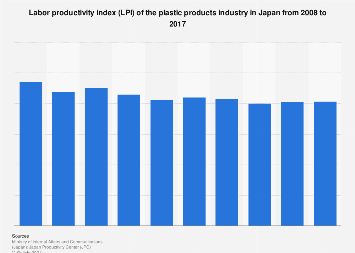 Plastic products industry LPI in Japan 2008-2017