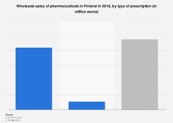 Wholesale sales of pharmaceuticals in Finland 2016, by prescription type