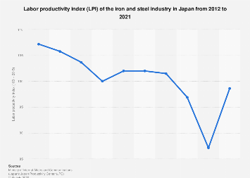 Iron and steel industry LPI in Japan 2008-2017