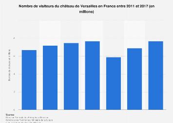 Calendrier Frequentation Disney.Chateau De Versailles Frequentation Touristique 2016