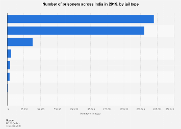 Population of inmates in India - by jail type 2015