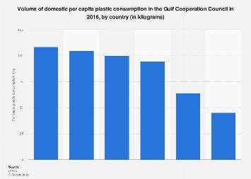 Domestic per capita plastic consumption in the GCC by country 2016