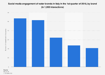 Italy: social media engagement of water brands 2018, by brand