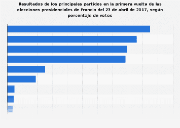 Elecciones de Francia: resultados de la primera vuelta por votos abril 2017