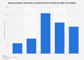 Startup funding in the Nordic countries 2012-2016