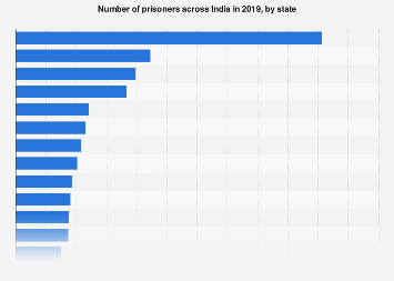 Inmate population in India - by state and union territory 2015