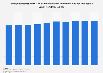 Information and communications industry LPI in Japan 2008-2017