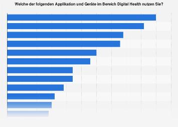 Umfrage zur Nutzung von Applikationen im Bereich Digital Health in den USA 2016