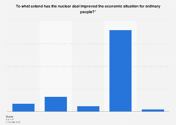 Economic effect of the nuclear deal for ordinary people in Iran 2017